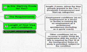 The Start-Up Route Grand and Conditions