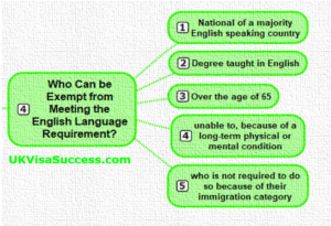 who can be exempt from meeting English Language Requirement