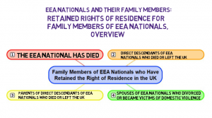 Retained Rights of Residence for Family Members of EEA Nationals, Where an EEA National Has Died