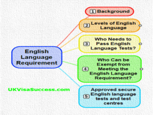An English Language Requirement. Do You Need to Meet It