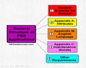 General Structure of PBS Applications