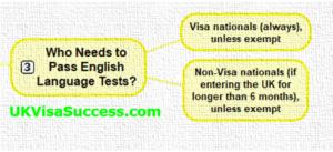 Who Needs to Pass English Language Test