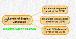 levels of English language