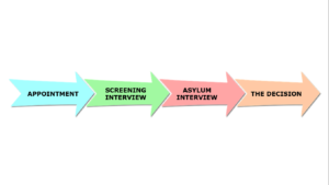 How to claim asylum in the UK