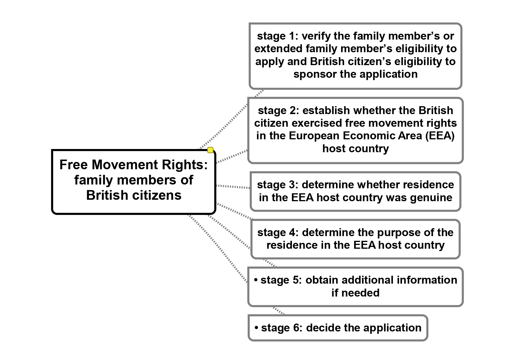 The Surinder Singh Immigration Route