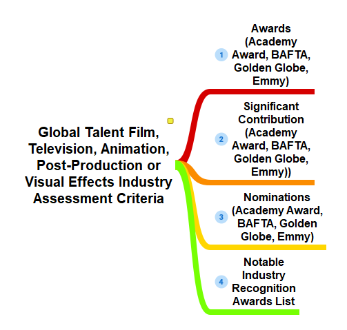 Global Talent Applications in the Fields of the Film, Television, Animation, Post-Production or Visual Effects Industry